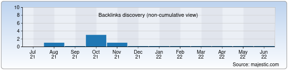 Referring Domains Discovery Chart from Majestic SEO for heat-exchangers.uz