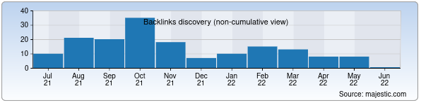 Referring Domains Discovery Chart from Majestic SEO for heibergclinic.uz