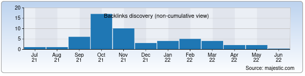 Referring Domains Discovery Chart from Majestic SEO for hekler.uz