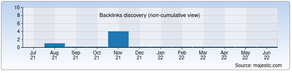 Referring Domains Discovery Chart from Majestic SEO for hi-tech.zn.uz