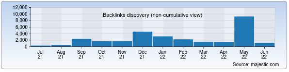 Referring Domains Discovery Chart from Majestic SEO for hilolnashr.uz