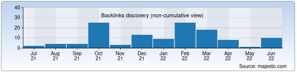 Referring Domains Discovery Chart from Majestic SEO for himex.uz