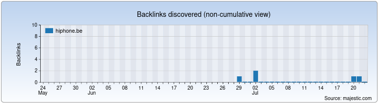 hiphone.be Backlink History Chart