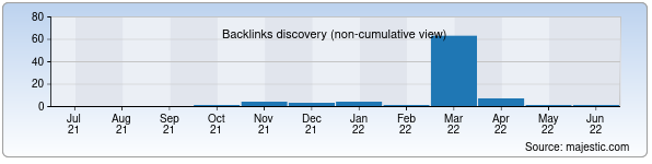 Referring Domains Discovery Chart from Majestic SEO for hiphop.uz