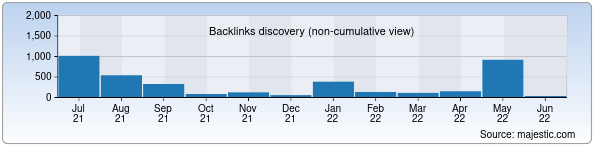 Referring Domains Discovery Chart from Majestic SEO for hisobot.uz