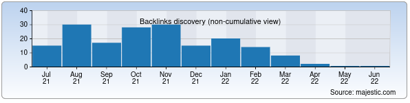 Referring Domains Discovery Chart from Majestic SEO for history-museum.uz