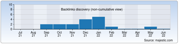 Referring Domains Discovery Chart from Majestic SEO for holodilnik.uz