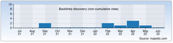Referring Domains Discovery Chart from Majestic SEO for holodilnikinfo.uz