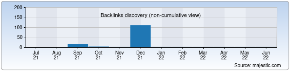 Referring Domains Discovery Chart from Majestic SEO for holos.uz