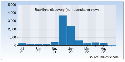 backlinks of home-interiors.in