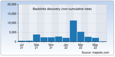 backlinks of homegrown.co.in