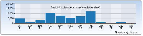 Referring Domains Discovery Chart from Majestic SEO for hordiq.uz