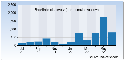 backlinks of hostkarle.in