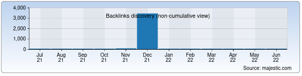 Referring Domains Discovery Chart from Majestic SEO for hoteluzbekistan.uz