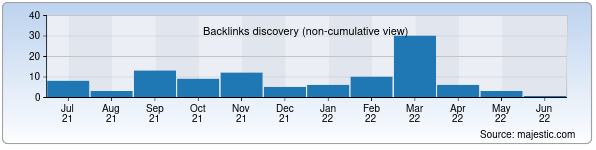 Referring Domains Discovery Chart from Majestic SEO for hotlinks.uz