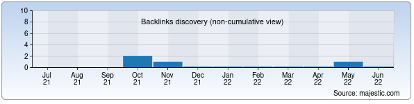 Referring Domains Discovery Chart from Majestic SEO for htk.uz