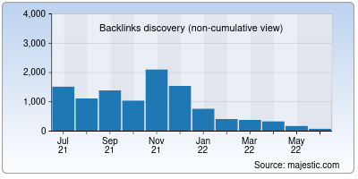 backlinks of htmlemail.io