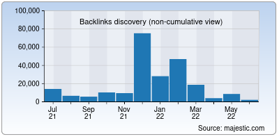 backlinks of httparchive.org