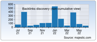 Majestic Backlink History Chart for humanmade.net