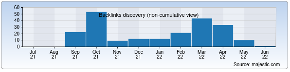 Referring Domains Discovery Chart from Majestic SEO for huquqburch.uz