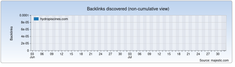 hydropiscines.com Backlink History Chart