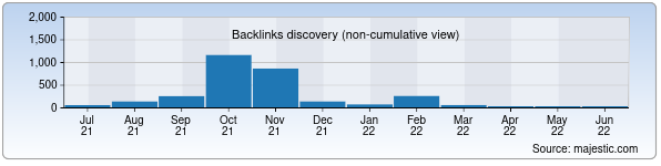 Referring Domains Discovery Chart from Majestic SEO for i5.uz