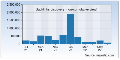 backlinks of ibps.in