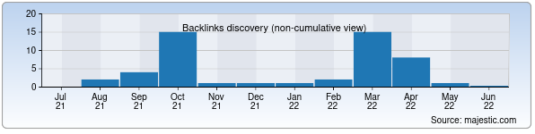 Referring Domains Discovery Chart from Majestic SEO for icg.uz