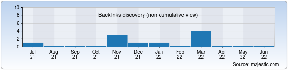 Referring Domains Discovery Chart from Majestic SEO for ics.agata-spektr.uz