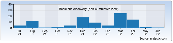Referring Domains Discovery Chart from Majestic SEO for ictenglish.zn.uz