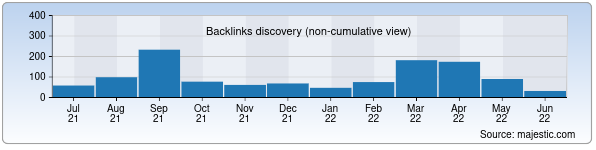 Referring Domains Discovery Chart from Majestic SEO for ictnews.uz