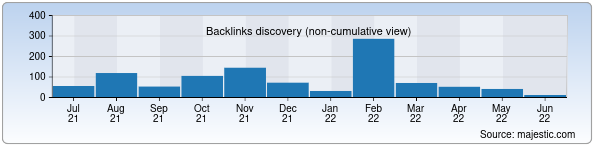 Referring Domains Discovery Chart from Majestic SEO for icwc-aral.uz