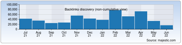 Referring Domains Discovery Chart from Majestic SEO for id.uz