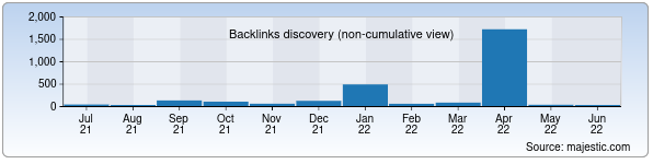 Referring Domains Discovery Chart from Majestic SEO for idea.uz