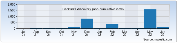 Referring Domains Discovery Chart from Majestic SEO for ideafix.uz