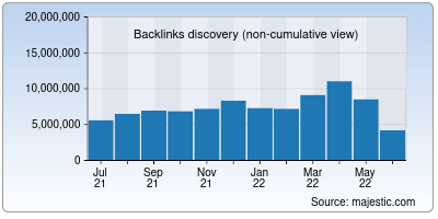backlinks of ieee.org