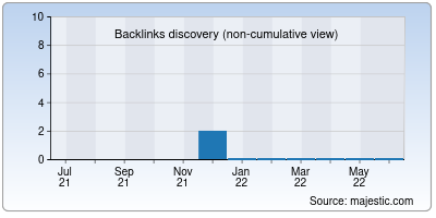 backlinks of ifacts.info