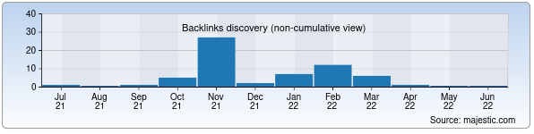 Referring Domains Discovery Chart from Majestic SEO for iffatli-kelin.uz