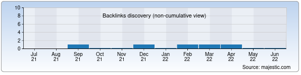Referring Domains Discovery Chart from Majestic SEO for igexasia.uz