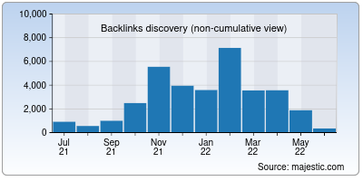 backlinks of ih5.cn