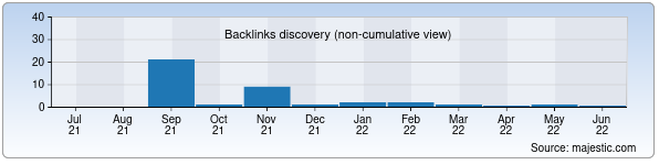 Referring Domains Discovery Chart from Majestic SEO for iis.uz
