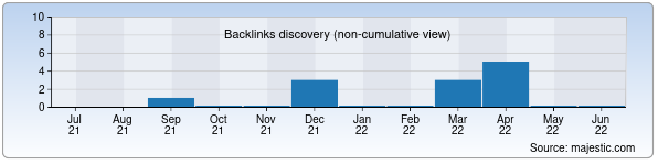 Referring Domains Discovery Chart from Majestic SEO for ikt-tgau.zn.uz