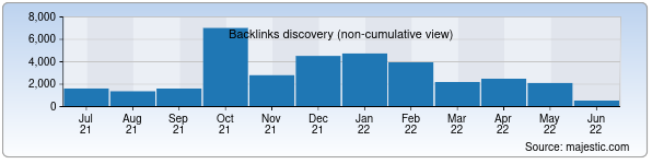 Referring Domains Discovery Chart from Majestic SEO for ima.uz
