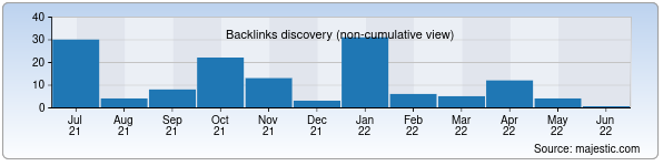 Referring Domains Discovery Chart from Majestic SEO for iman.uz