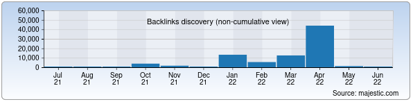 Referring Domains Discovery Chart from Majestic SEO for img.gt.uz