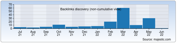 Referring Domains Discovery Chart from Majestic SEO for imkon.uz