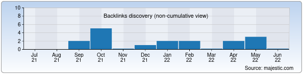 Referring Domains Discovery Chart from Majestic SEO for imkonpremix.uz