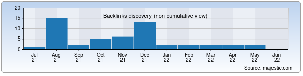 Referring Domains Discovery Chart from Majestic SEO for immunology.uz