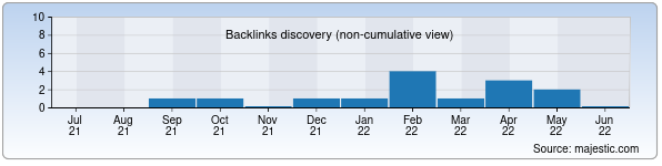 Referring Domains Discovery Chart from Majestic SEO for incanto.uz