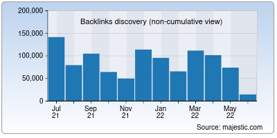 backlinks of indeed.co.in